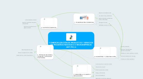 Mind Map: COMERCIALIZACIÓN DE PRODUCTOS Y SERVICIOS EN PEQUEÑOS NEGOCIOS O MICROEMPRESAS (MF1790_3)
