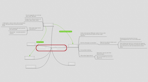 Mind Map: Begrepp - tema rasism, imperialism och nationalism.