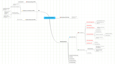 Mind Map: Kenniscentrum/FZ 2014