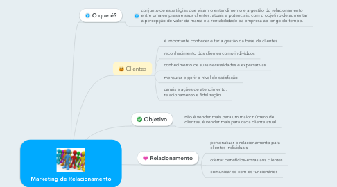 Mind Map: Marketing de Relacionamento