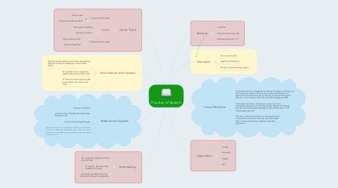 Mind Map: Practice of Speech