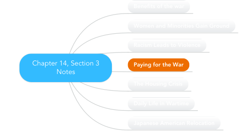 Mind Map: Chapter 14, Section 3 Notes