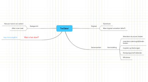 Mind Map: TerZake!