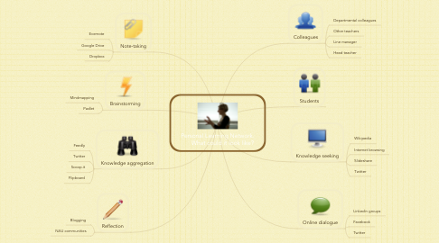 Mind Map: Personal Learning Network.       What could it look like?