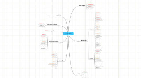 Mind Map: Travel websites