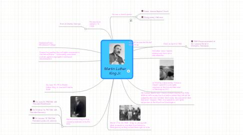 Mind Map: Martin LutherKing Jr.