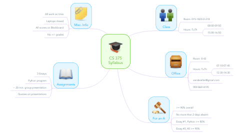 Mind Map: CS 375 Syllabus