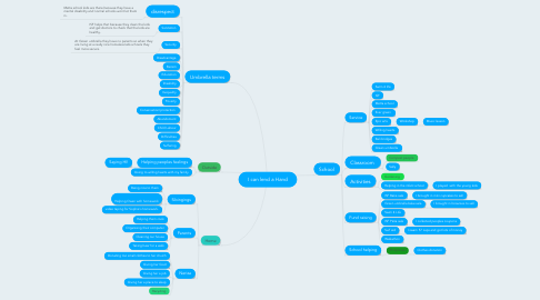 Mind Map: I can lend a Hand