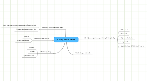 Mind Map: Các dự án của Amser