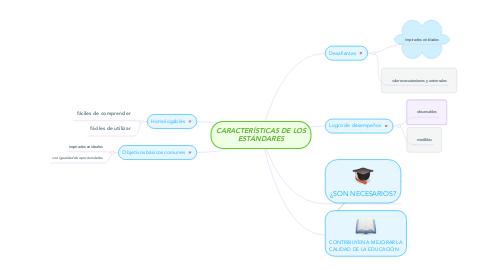 Mind Map: CARACTERÍSTICAS DE LOS ESTÁNDARES