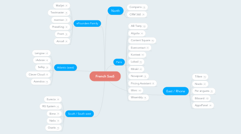 Mind Map: French SaaS