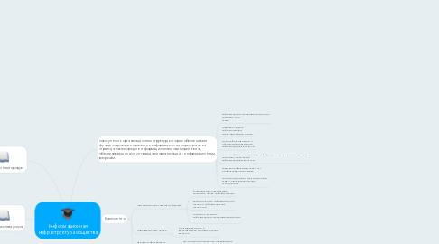 Mind Map: Информационная инфраструктура общества
