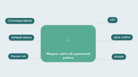 Mind Map: Модель сайта об удаленной работе