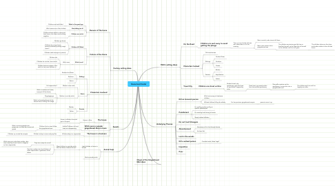 Mind Map: Hansel and Gretel