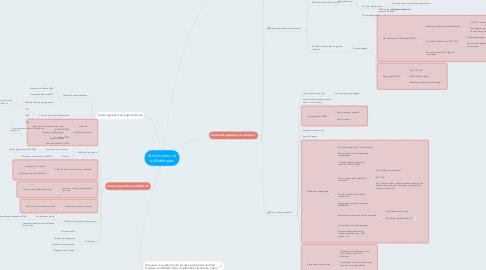 Mind Map: Droit d'auteur et bibliothèques