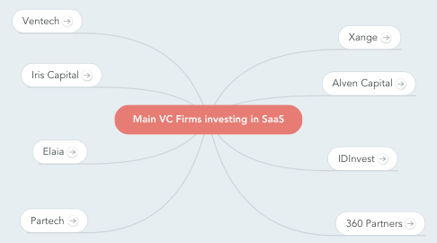 Mind Map: Main VC Firms investing in SaaS