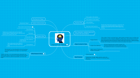 Mind Map: Inquiry-based Learning