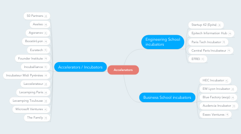 Mind Map: Accelerators