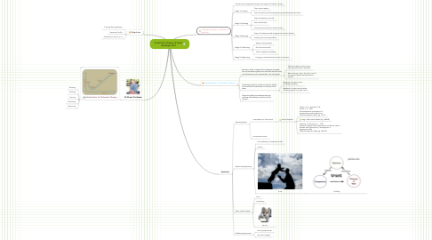 Mind Map: Tuckman's theory of team development