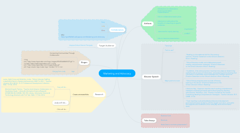 Mind Map: Marketing and Advocacy
