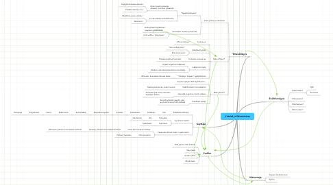Mind Map: Yhteisö ja liiketoiminta