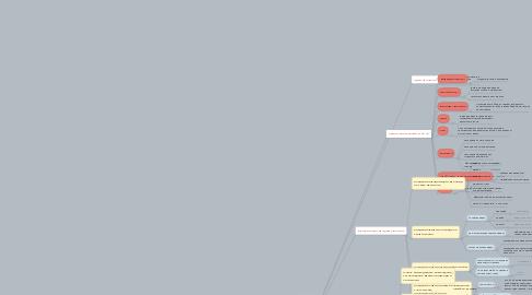 """Mind Map: Организация живого тренинга """"Скорочтение - легко и просто"""" на 50 человек"""