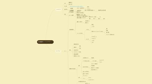 Mind Map: 認定講師ビジネスサポート