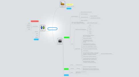 Mind Map: PBL 2 session 3
