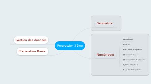 Mind Map: Progression 3 ème
