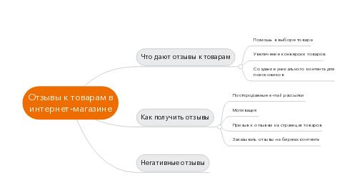Mind Map: Отзывы к товарам в интернет-магазине