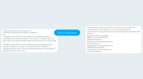 Mind Map: finanzas corporativas
