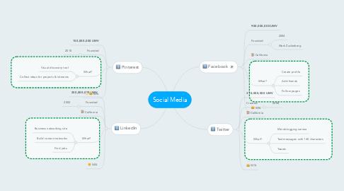 Mind Map: Social Media