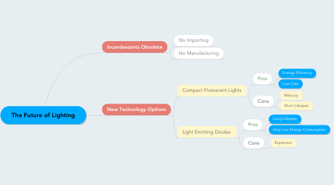 Mind Map: The Future of Lighting