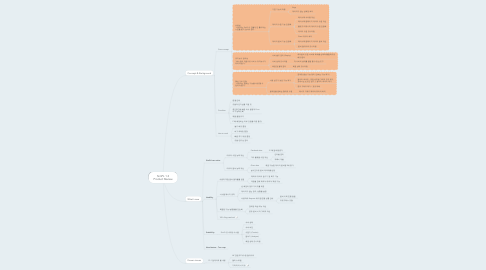Mind Map: SimPL 1.3 Product Review