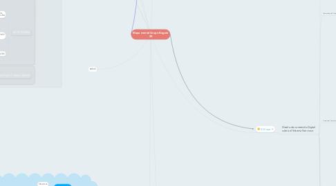 Mind Map: Mapa mental Grupo Bogotá 20