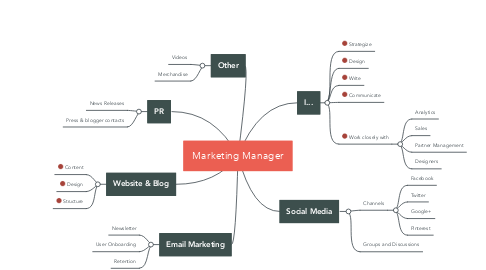 Mind Map: Marketing Manager
