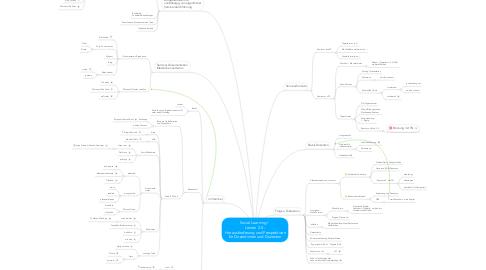 Mind Map: Social Learning /  Lernen 2.0 -  Herausforderung und Perspektiven für Dozentinnen und Dozenten