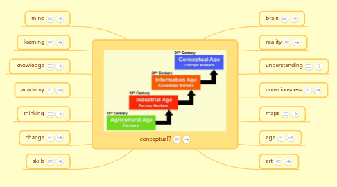 Mind Map: watch apple