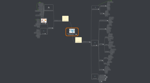 Mind Map: LA COMPUTACIÓN E INFORMÁTICA