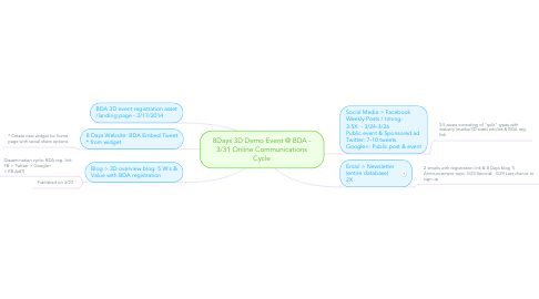 Mind Map: 8Days 3D Demo Event @ BDA - 3/31 Online Communications Cycle