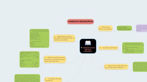 Mind Map: ELEMENTOS DEL METODO CIENTIFICO