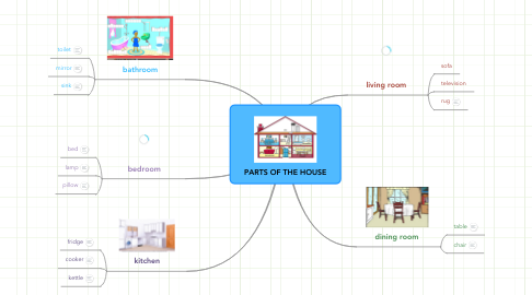 Mind Map: PARTS OF THE HOUSE
