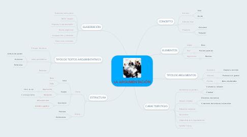 Mind Map: LA ARGUMENTACIÓN