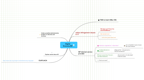 Mind Map: Digital Economy Bill