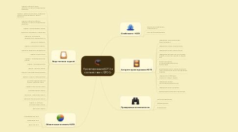 Mind Map: Проектирование КОТЗ в соответствии с ФГОС»