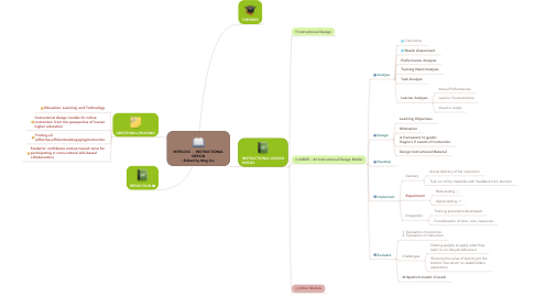 Mind Map: MITE6330 - INSTRUCTIONAL DESIGN (Edited by Mag Xu)