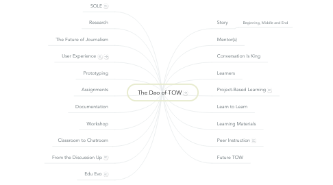 Mind Map: The Dao of TOW