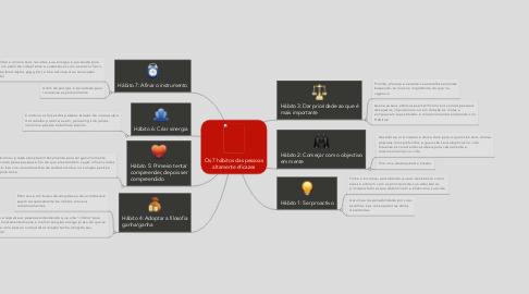 Mind Map: Os 7 hábitos das pessoas altamente eficazes