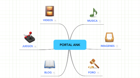 Mind Map: PORTAL ANK
