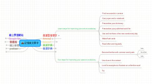Mind Map: 記憶英文單字